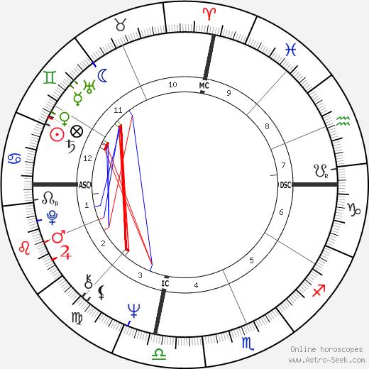 MaryEllen Clark день рождения гороскоп, MaryEllen Clark Натальная карта онлайн