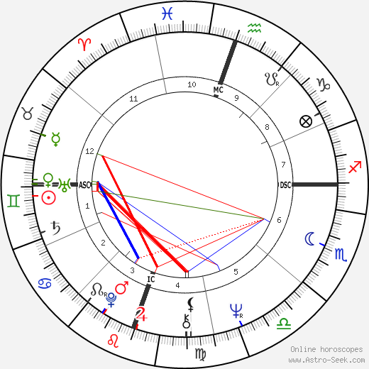 Michelle Phillips astro natal birth chart, Michelle Phillips horoscope, astrology