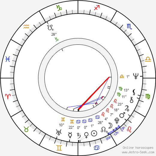 Monika Woytowicz birth chart, biography, wikipedia 2020, 2021