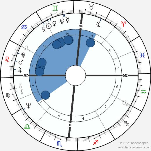 Nicholas Di Marzio wikipedia, horoscope, astrology, instagram