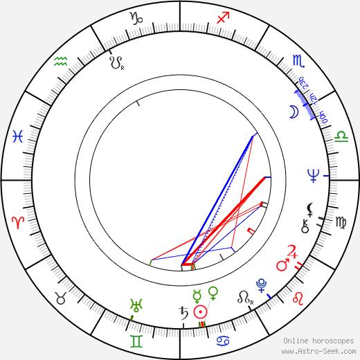 Nicolas Surovy birth chart, Nicolas Surovy astro natal horoscope, astrology