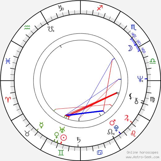 Oľga Šalagová astro natal birth chart, Oľga Šalagová horoscope, astrology