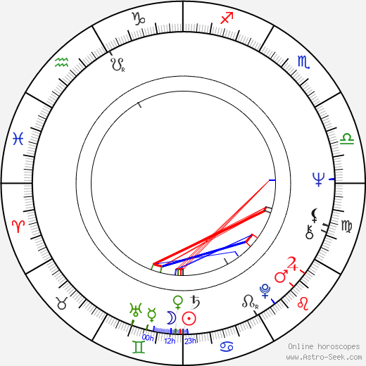 Oliver Cotton birth chart, Oliver Cotton astro natal horoscope, astrology
