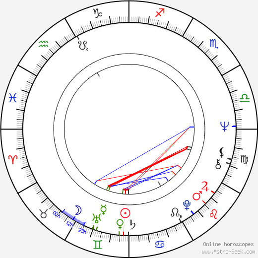Ömer Kavur astro natal birth chart, Ömer Kavur horoscope, astrology