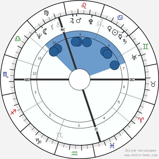 Patrick Sercu wikipedia, horoscope, astrology, instagram