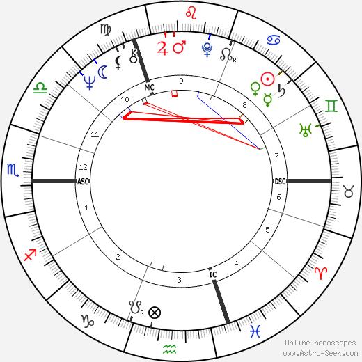 Patrick Sercu astro natal birth chart, Patrick Sercu horoscope, astrology