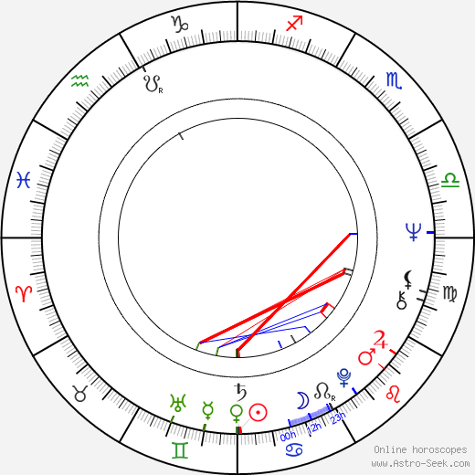 Peter Asher birth chart, Peter Asher astro natal horoscope, astrology