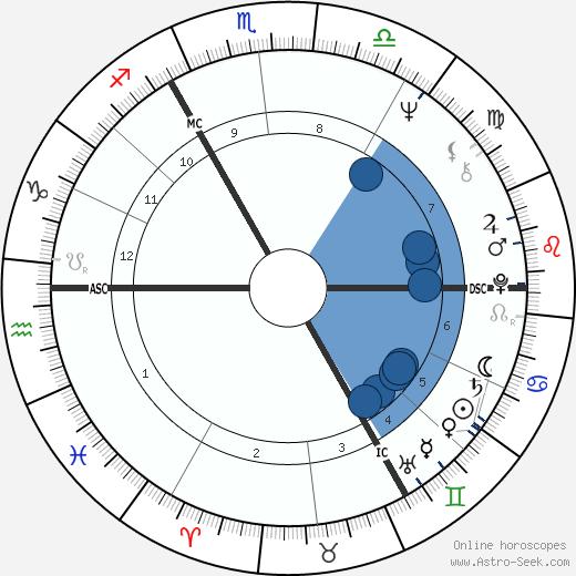 Ray Davies wikipedia, horoscope, astrology, instagram