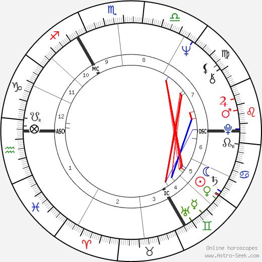 Ray Davies tema natale, oroscopo, Ray Davies oroscopi gratuiti, astrologia