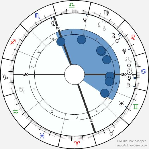 Raymond Moody wikipedia, horoscope, astrology, instagram