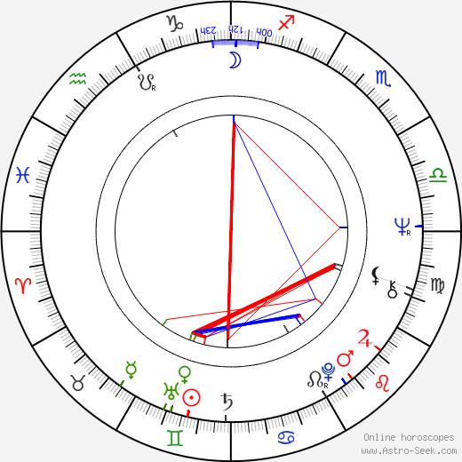 Rich Williams birth chart, Rich Williams astro natal horoscope, astrology