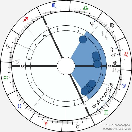 Richard Monette wikipedia, horoscope, astrology, instagram