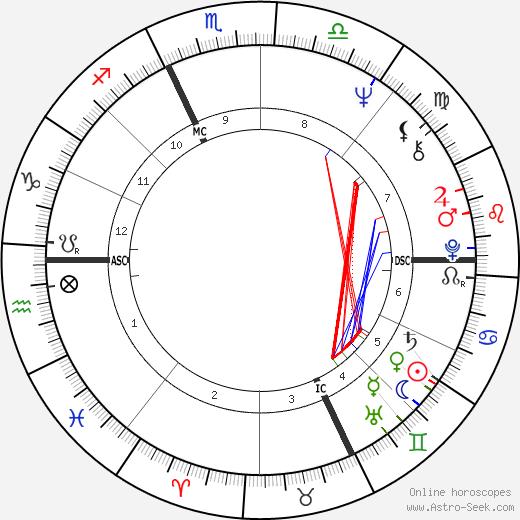 Richard Monette tema natale, oroscopo, Richard Monette oroscopi gratuiti, astrologia