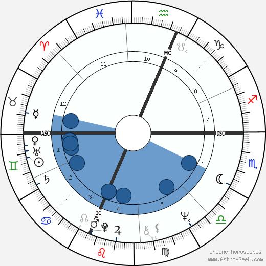 Richard Verber wikipedia, horoscope, astrology, instagram