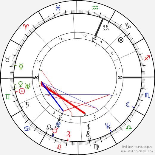Richard Verber день рождения гороскоп, Richard Verber Натальная карта онлайн