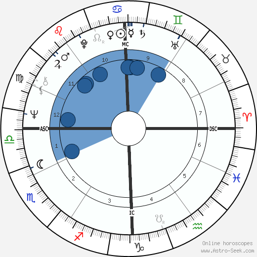 Robert Carlson wikipedia, horoscope, astrology, instagram