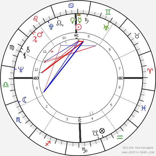 Robert Carlson день рождения гороскоп, Robert Carlson Натальная карта онлайн