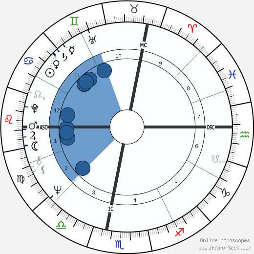 Robert Charlebois wikipedia, horoscope, astrology, instagram