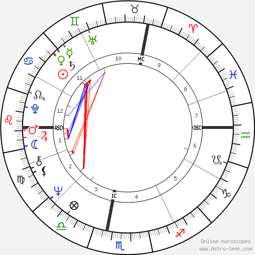 Robert Charlebois tema natale, oroscopo, Robert Charlebois oroscopi gratuiti, astrologia
