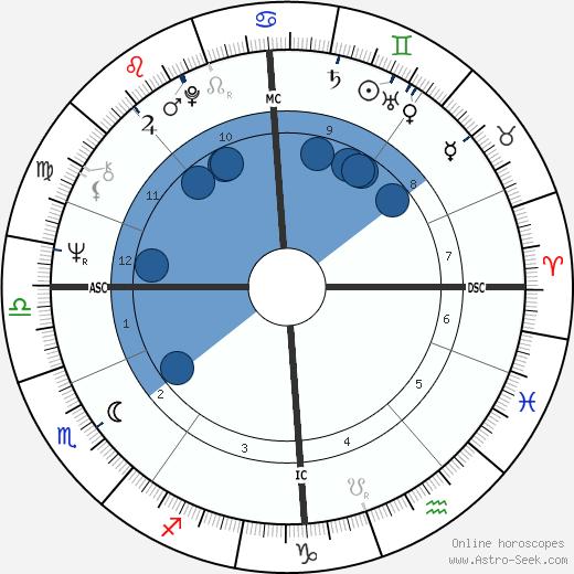 Roger Ball wikipedia, horoscope, astrology, instagram