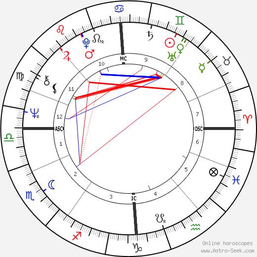 Roger Ball birth chart, Roger Ball astro natal horoscope, astrology
