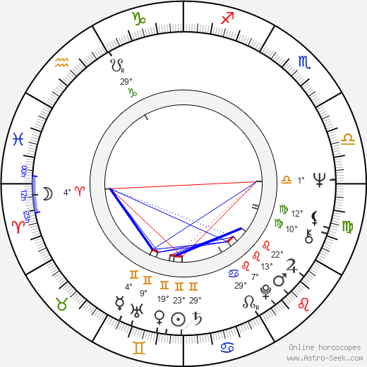 Serban Creanga birth chart, biography, wikipedia 2019, 2020