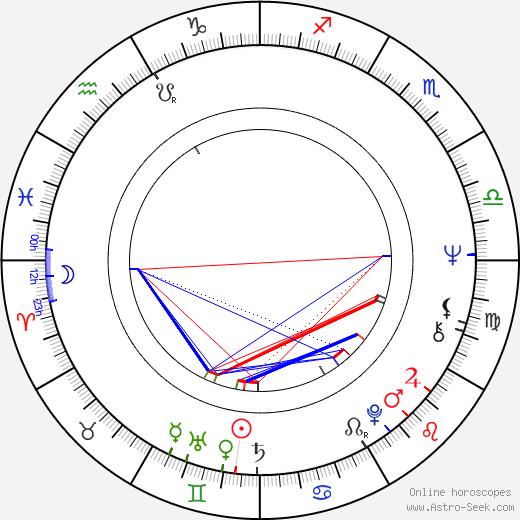 Serban Creanga день рождения гороскоп, Serban Creanga Натальная карта онлайн