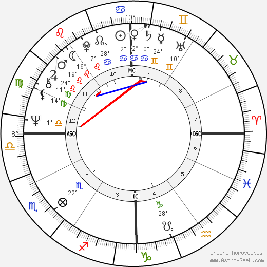 Ticky Holgado birth chart, biography, wikipedia 2020, 2021