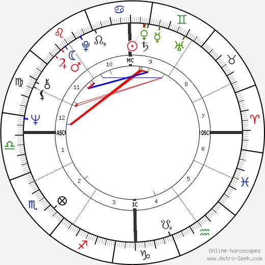 Ticky Holgado birth chart, Ticky Holgado astro natal horoscope, astrology