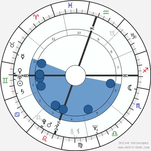 Tommie C. Smith wikipedia, horoscope, astrology, instagram