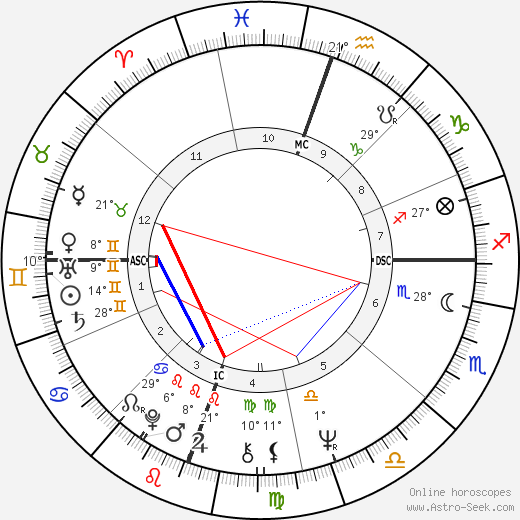 Tommie C. Smith birth chart, biography, wikipedia 2019, 2020