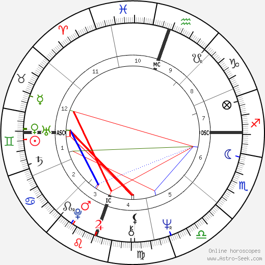 Tommie C. Smith birth chart, Tommie C. Smith astro natal horoscope, astrology