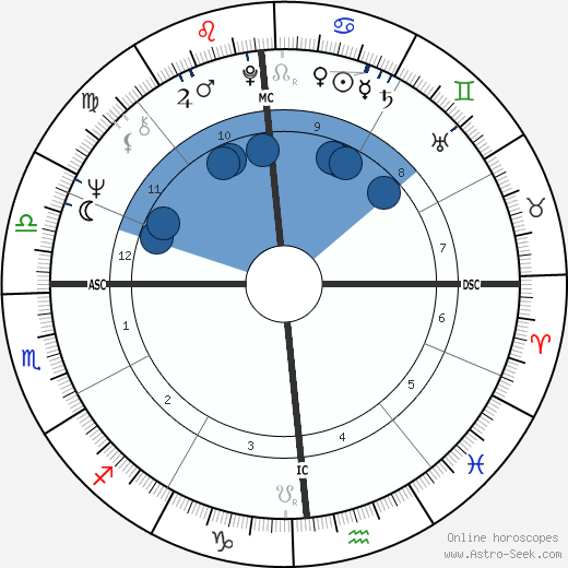 William Geiser wikipedia, horoscope, astrology, instagram