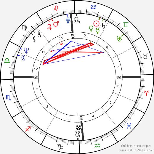 William Geiser день рождения гороскоп, William Geiser Натальная карта онлайн