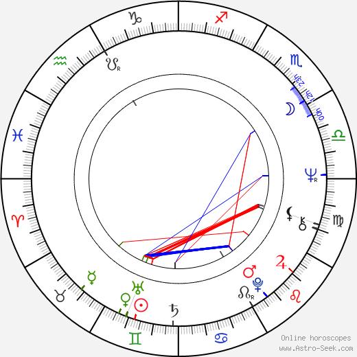 Zbigniew Grochal birth chart, Zbigniew Grochal astro natal horoscope, astrology