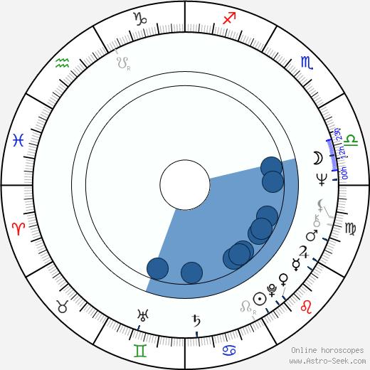 Ann-Christine wikipedia, horoscope, astrology, instagram