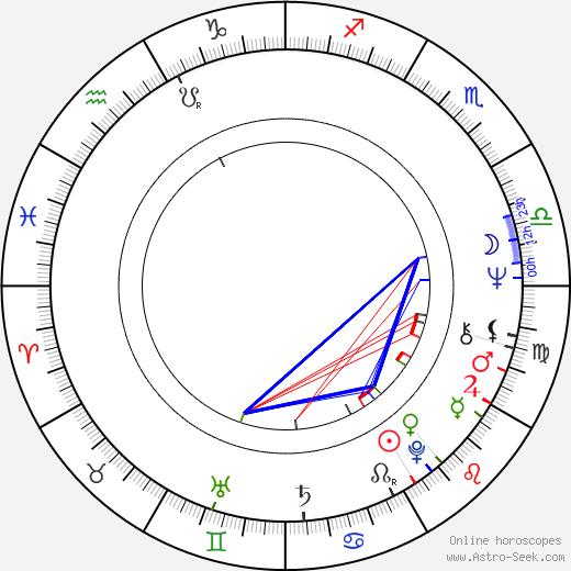 Ann-Christine astro natal birth chart, Ann-Christine horoscope, astrology