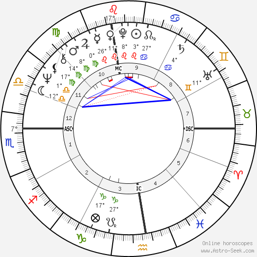 Christian Fechner birth chart, biography, wikipedia 2019, 2020