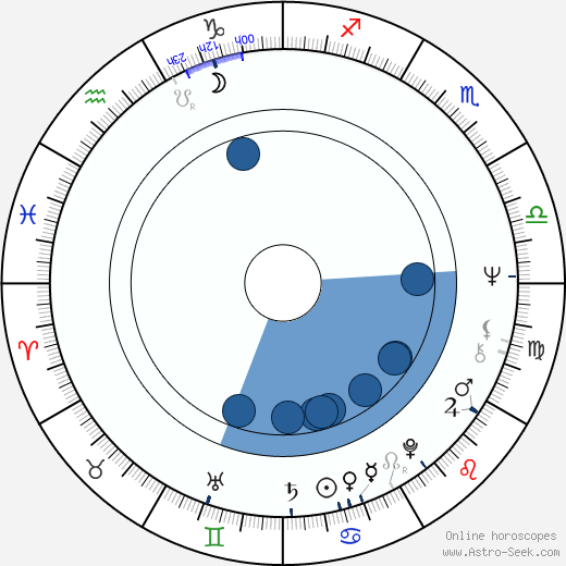 Claude-Michel Schönberg wikipedia, horoscope, astrology, instagram