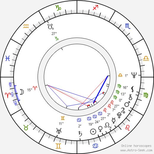 Denise Nicholas birth chart, biography, wikipedia 2018, 2019