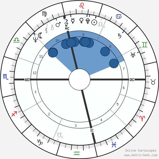 Francois Besse wikipedia, horoscope, astrology, instagram