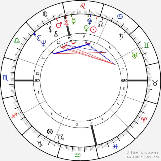Francois Besse tema natale, oroscopo, Francois Besse oroscopi gratuiti, astrologia