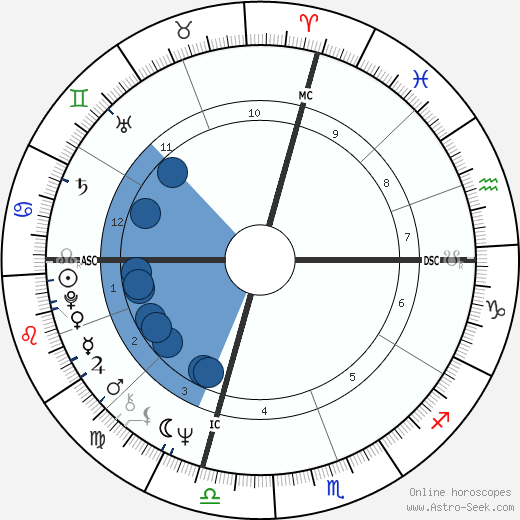 Fred Scherman wikipedia, horoscope, astrology, instagram