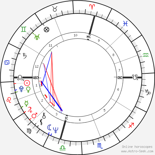 Fred Scherman astro natal birth chart, Fred Scherman horoscope, astrology