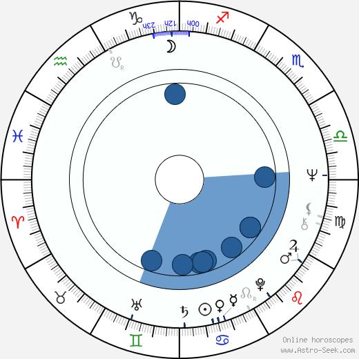 Geneviève Grad wikipedia, horoscope, astrology, instagram