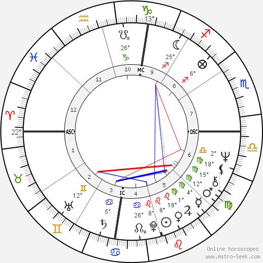 Geraldine Chaplin birth chart, biography, wikipedia 2018, 2019