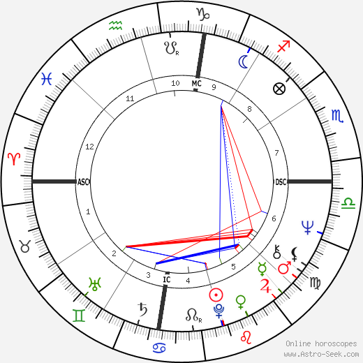 Geraldine Chaplin astro natal birth chart, Geraldine Chaplin horoscope, astrology