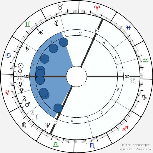 Gregory Sanders wikipedia, horoscope, astrology, instagram