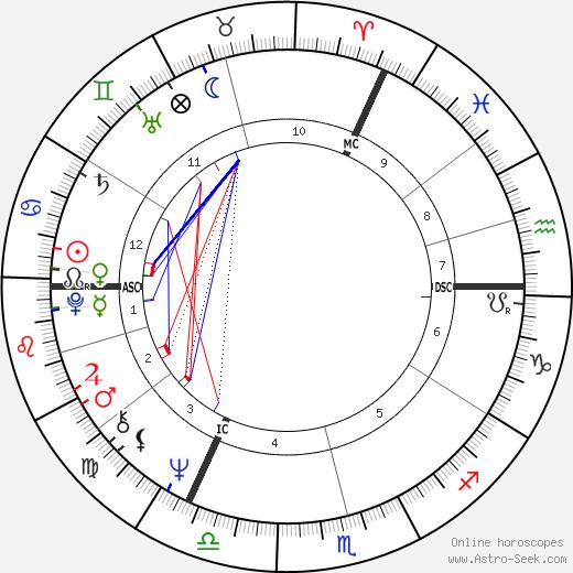 Gregory Sanders tema natale, oroscopo, Gregory Sanders oroscopi gratuiti, astrologia