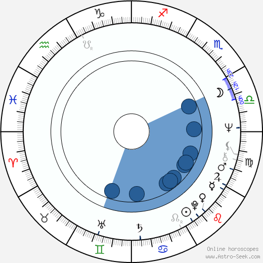 Isabelle de Funès wikipedia, horoscope, astrology, instagram
